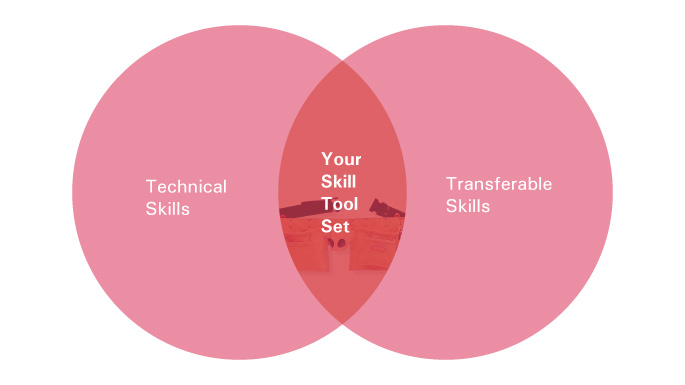 Technical Skill Building Opportunities At OSU  What Are Technical Skills